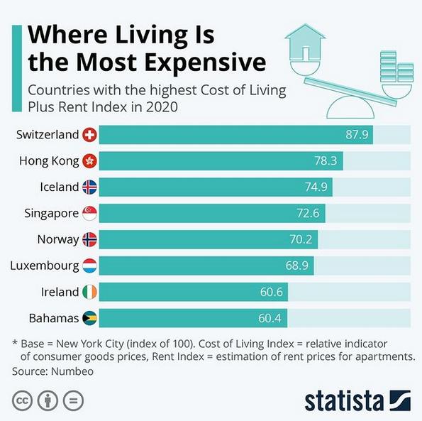 paises-custo-de-vida