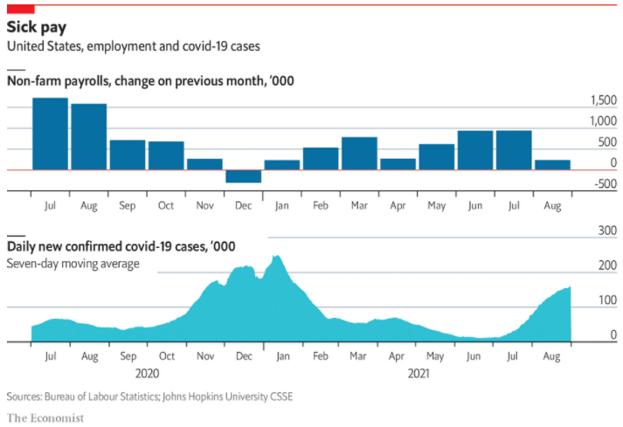 Dados do Payroll nos EUA em relação ao número de casos diários de Covid-19