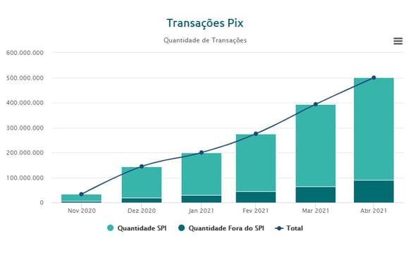 Transações do PIX