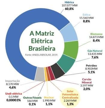 Matriz energética brasileira por fonte geradora