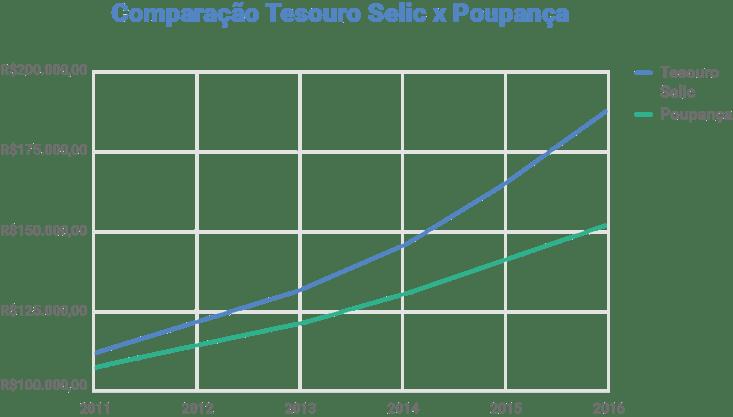 Comparação entre investir R$100 mil no tesouro direto e na poupança