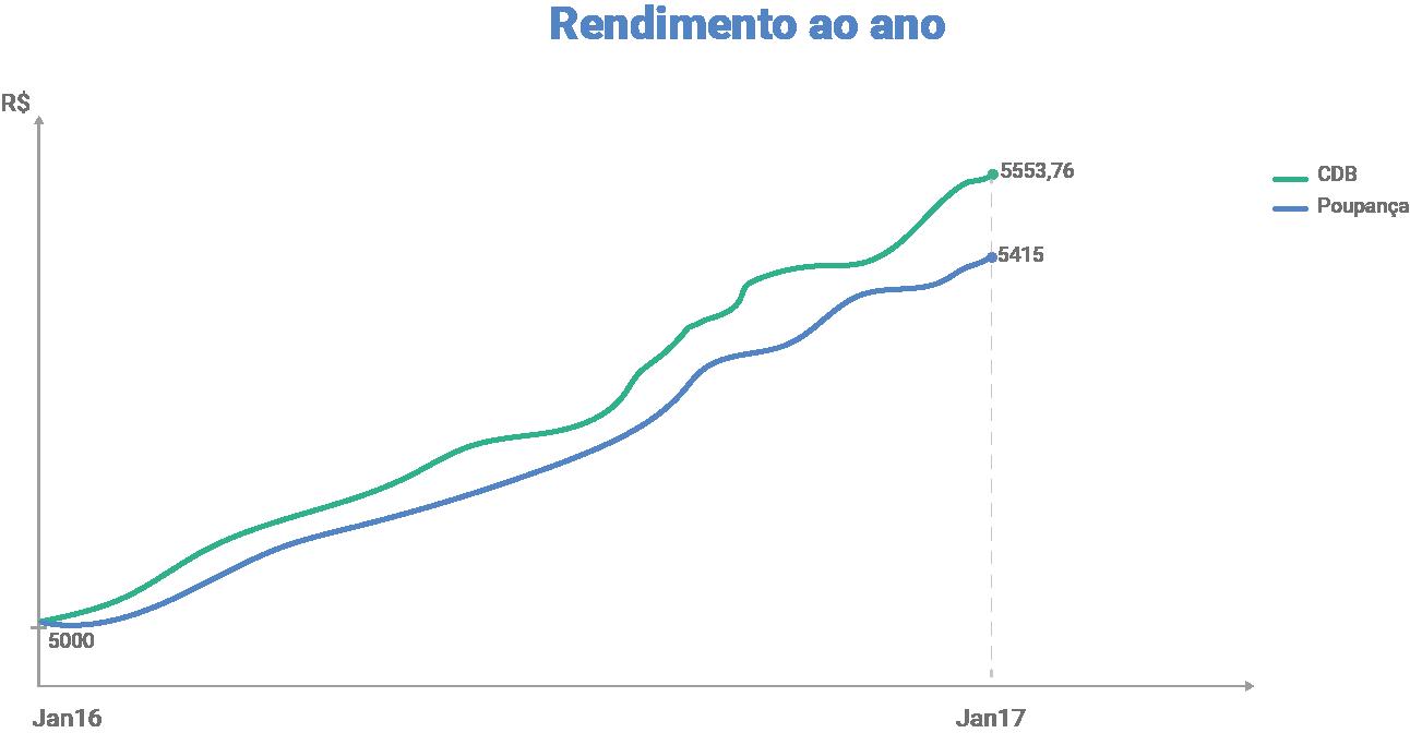 rendimento-cdb-grafico