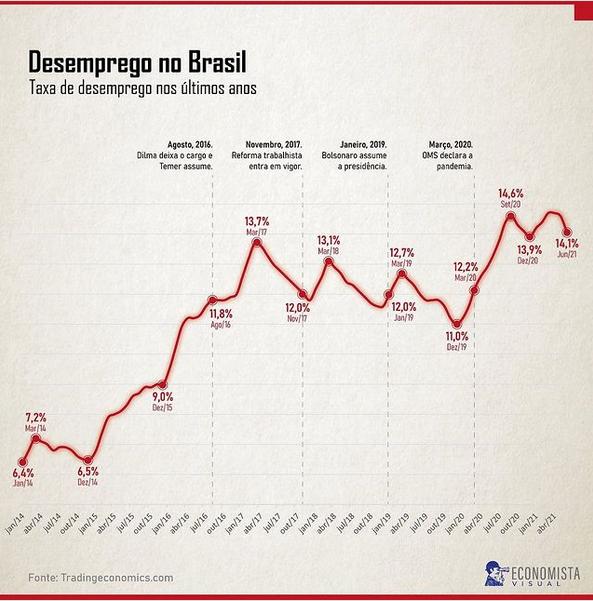 Taxa de desemprego no Brasil nos últimos anos