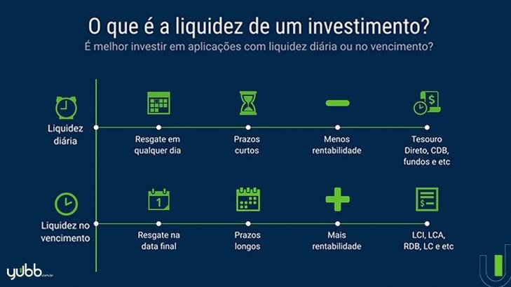 infográfico o que é liquidez