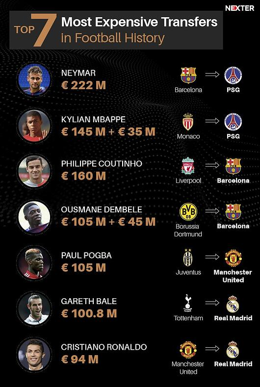 As maiores contratações transferências da história do futebol