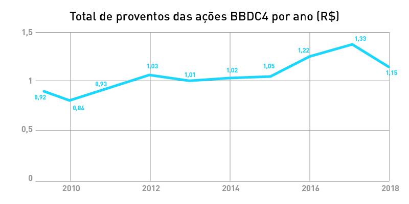 dividendos-bbdc4-bradesco