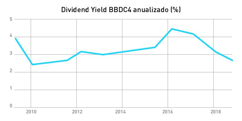 dividendos-bbdc4-dy-bradesco