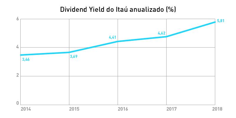 graficos-itau-Dividend-Yield