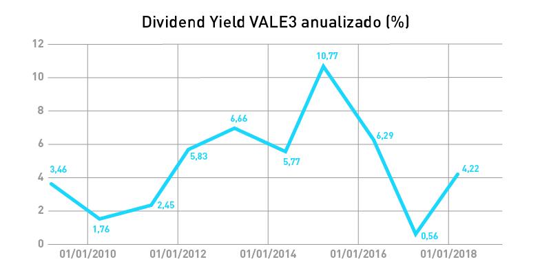 vale3-dividendos-dividend-yield