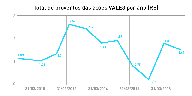 vale3-dividendos-jcp