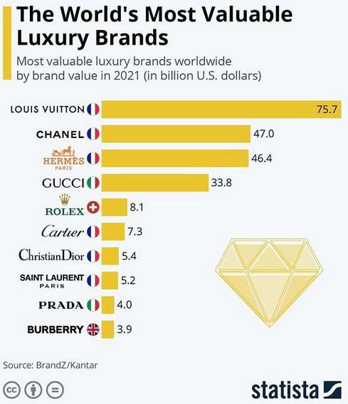 As marcas de luxo mais valiosas do mundo