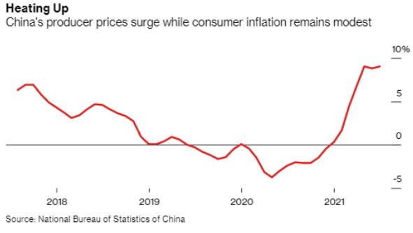Índice de preços ao produtor da China