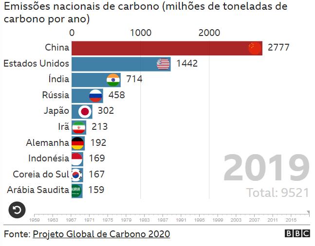 Maiores países emissores de carbono por tonelada por ano