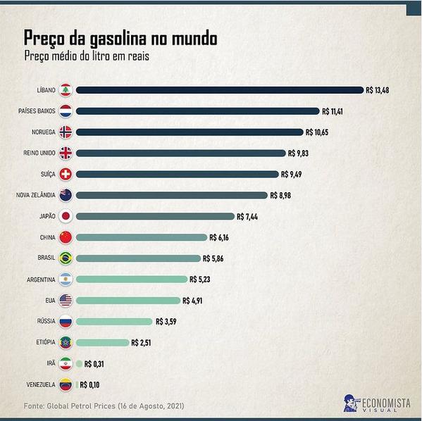 Preço da gasolina em vários países no mundo