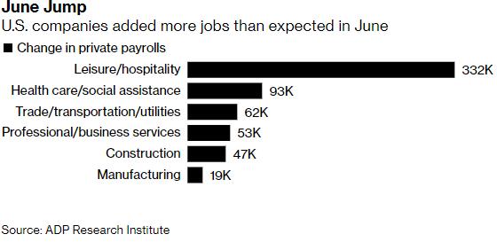 Empresas americanas que mais criaram empregos em junho de 2021