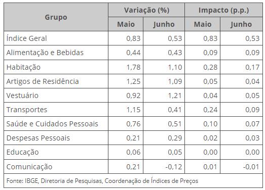 IPCA por grupos do mês de junho de 2021