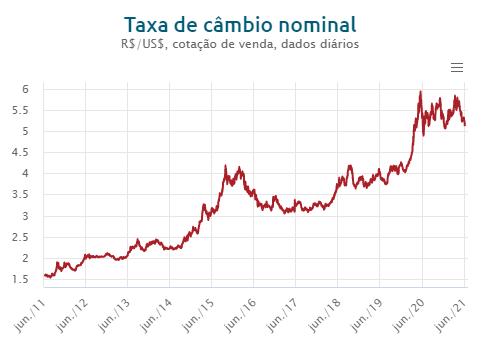 taxa de câmbio nominal desde 2011