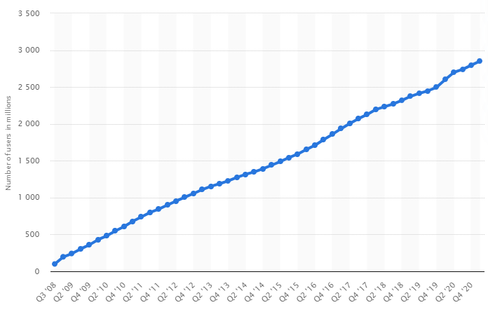 Número de usuários do Facebook