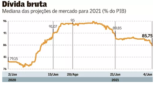 Dívida bruta brasileira em relação ao tamanho do PIB