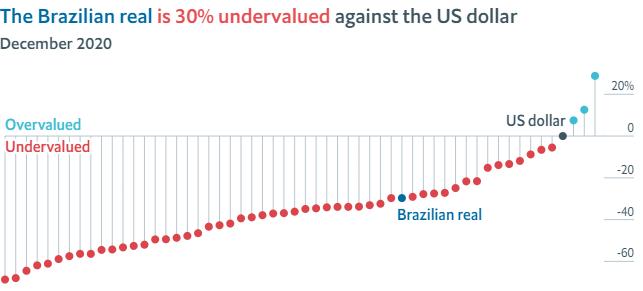 Desvalorização do real frente ao dólar