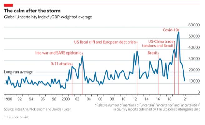 Global Uncertainty Index