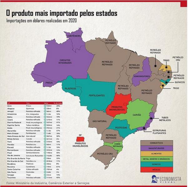 Produtos mais importados pelos estados brasileiros