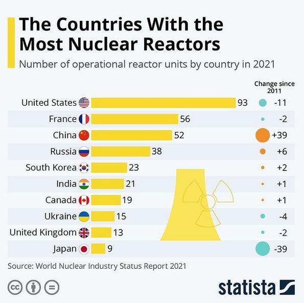 Países com mais Reatores nucleares